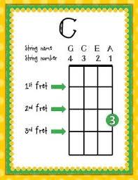 Beginning Ukulele Chord Charts C C7 F Am G G7 D A7