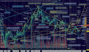 Etcusd Ethereum Classic Price Chart Tradingview