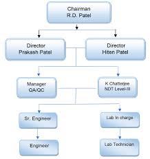 Construction Flow Chart Construction Inspection Process Flow Chart Template