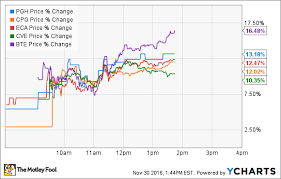 Why Canadian Oil Stocks Blasted Off Today The Motley Fool