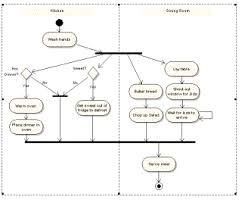 chapter    modellingfigure   uml activity diagram   swim lanes