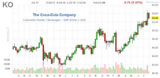 Circle K Stock Price Chart Coca Cola Company No Longer Your Classic Coke Value Stock