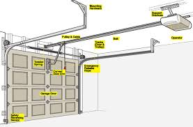garage door partsHow To Install A Garage Door Opener   RC Garage Door Repair