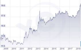 Indian Rupee Vs Dollar Chart Indian Rupee Drops 44 Paise To Hit New Low Of 73 77 Against