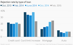Establish your membership by clicking the join & apply button below. Chart Of The Week Is It Easy To Get A Loan Blog