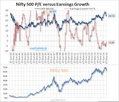 Chart The Nifty P E Ratio Is Still Too High For Comfort