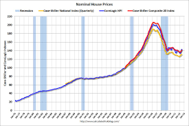 Nominal House Price Data Since 1976 Abi