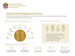 Flow Chart Of Causes Of Global Warming Climate Change Knowledge Uae Ministry Of Climate Change
