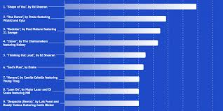 Another 4 Ways To Present Bar Charts Blog Datylon