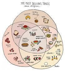 Venn Diagram Of Real And Fake Science Venn Diagram Of Tastiness Print Hand Illustrated Fun Fun Fun