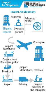 Air Freight Forwarding Process Flow Chart Www