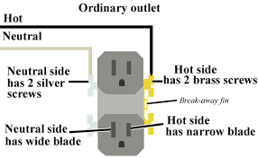 how to install and troubleshoot gfci larger image start ordinary outlet ground wire is connected exactly same on ordinary outlet and gfci outlet ground wires connects to green screws