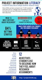best education statistics images infographics why do college students bother going to the library study show that few students use library books