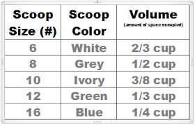 Portion Scoop Size Chart Measuring Stafftools