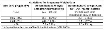 Pregnancy Weight Gain Checklist
