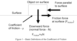 definition of friction for surfboard wax equations