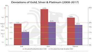 Gold Silver Platinum Chart Deviations Of Gold Silver Platinum 2008 2017 Bmg