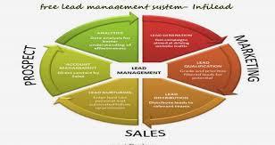 Sales Lead Management Software Free Infilead Videos Metatube