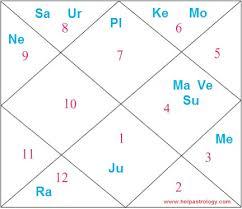 Zodiac Age Chart Taapsee Pannu Astrology Birth Chart Horoscope And