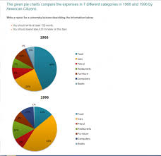 How To Describe A Pie Chart In Words The Given Pie Charts Compare The Expenses In 7 Different