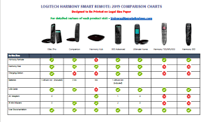 Logitech Harmony Remotes Comparison Chart Ready Remotetm Feature Comparison Diagram Schematic