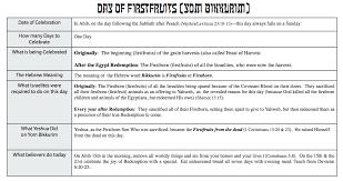 Yom Bikkurim Day Of Firstfruits