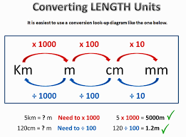 76 Exhaustive English To Metric Conversion Table Chart