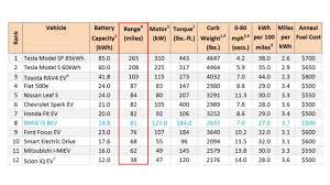 Ev Range Chart Ev Range Chart Fig4 Insideevs Photos