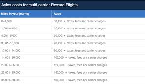 British Airways Miles Chart Save Avios By Not Flying Ba Round The World Redemptions