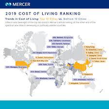 Cost Of Living City Ranking Mercer