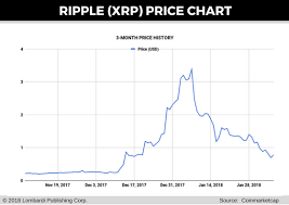 Ripple Currency Chart Ripple Price Prediction Senate Hearings Are A Mixed Bag For