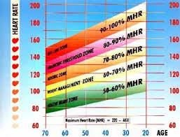 Maximum Heart Rate Mhr Workouts Target Heart Rate