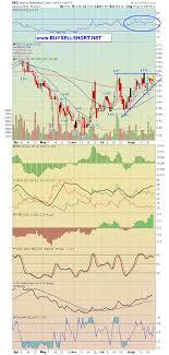 Ino Stock Chart Ino Inovio Biomedical Corp Breakout Charts Technical