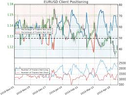 Euro Price Outlook Eur Usd Snap Back Trade Or Fade