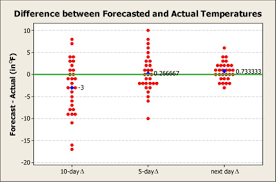 weather forecasts just how reliable are they minitab weather figure 3