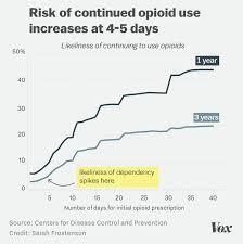 The Risk Of A Single 5 Day Opioid Prescription In One Chart