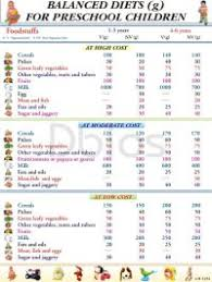 Diet Chart For Weight Loss For Girls