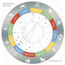 Ryan Reynolds Birth Chart Birth Horoscope Ryan Reynolds Libra Or Scorpio Born