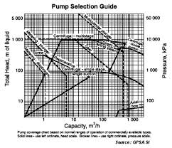 Why A Reciprocating Pump Produce High Head But Low Discharge