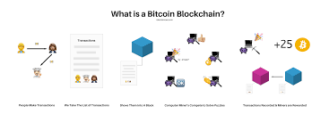 This is a simple article explaining what hashing and bitcoin mining are all about. The Bitcoin And Blockchain Technology Explained How To Mine Bitcoin Blocks Mode Grid Rita Creations