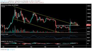 Btc Live Chart Bitcoin Btc Price Analysis Bitcoin Is Preparing For A