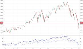 Advance Decline Line Technical Indicators Indicators And