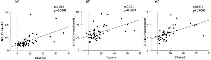 Katl Charts Positive Correlations Of Serum Trab With B Alp A U Pyd B