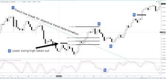Daily Chart Forex Trading Strategy For Non Day Traders