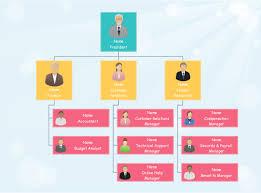 Design An Organization Chart