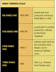 Understanding Gold A Step By Step Guide To Gold As An Asset