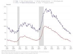 Black Unemployment Chart President Trump So Happy Black Unemployment Rate At A