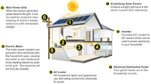 solar energy house diagram solar image wiring diagram 2020 other images solar panels on house diagram on solar energy house diagram