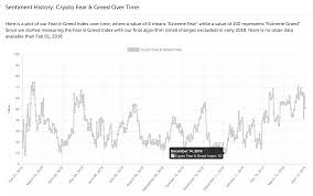 Bitcoin And The Cryptosector Spring Awakening Or Just A