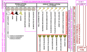 John Hagee Tribulation Chart Overview Of The End Times According To Rev John Hagee